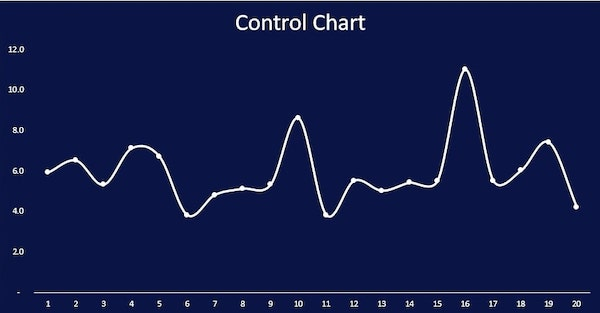 Automated Control Chart in Excel - Basic Chart