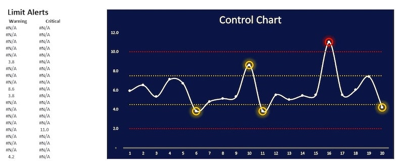 Automated Control Chart in Excel - Final Alert Data Series